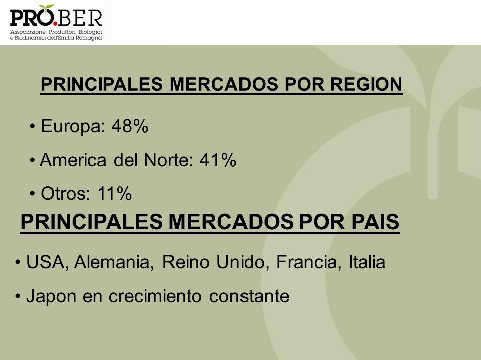 PRINCIPALES MERCADOS POR REGION PRINCIPALES MERCADOS POR PAIS