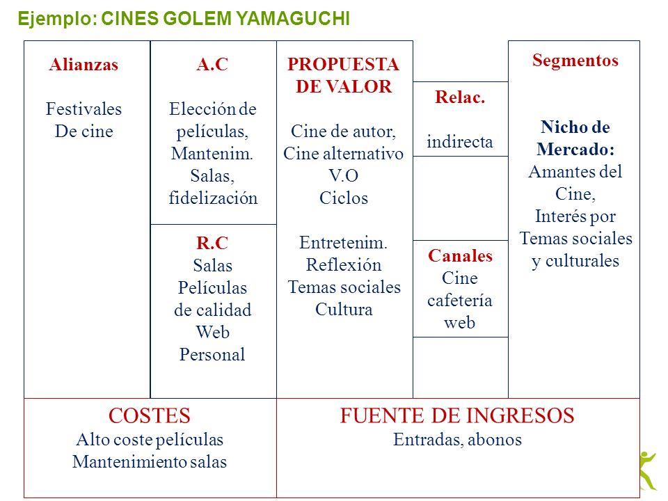 COSTES FUENTE DE INGRESOS Ejemplo: CINES GOLEM YAMAGUCHI Alianzas