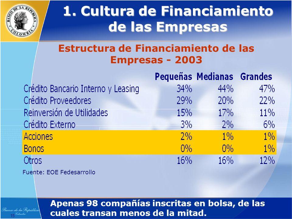 1. Cultura de Financiamiento de las Empresas
