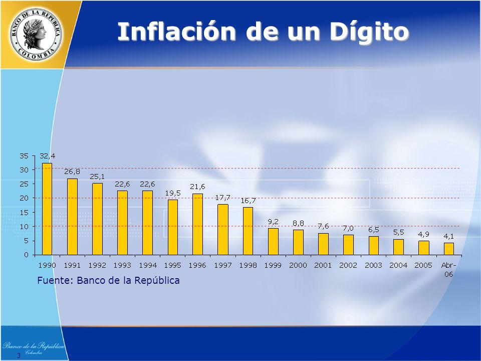 Inflación de un Dígito Fuente: Banco de la República