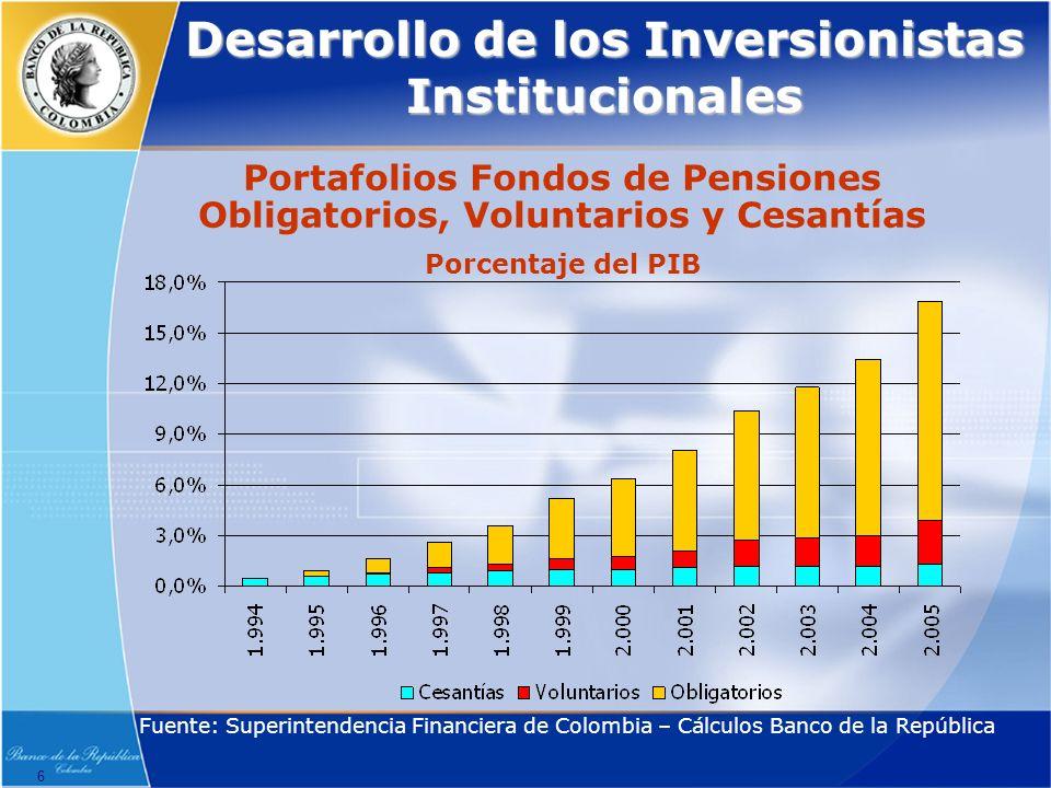 Desarrollo de los Inversionistas Institucionales