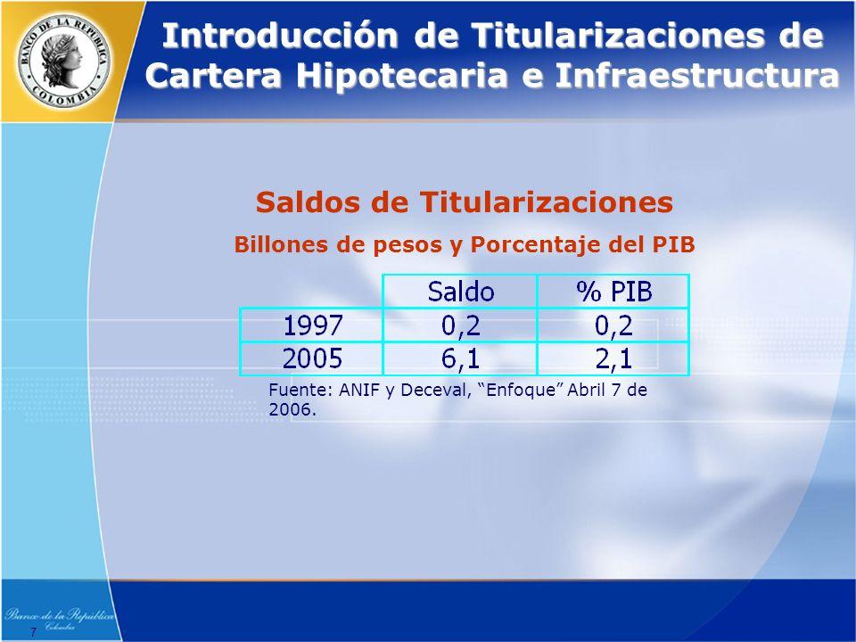 Saldos de Titularizaciones Billones de pesos y Porcentaje del PIB