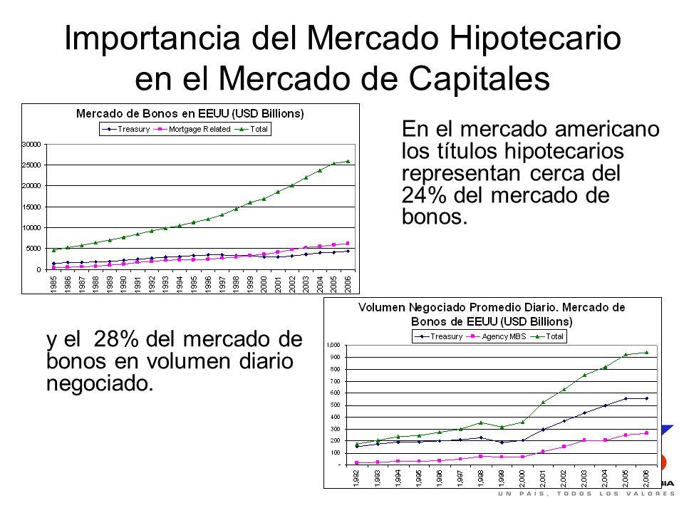 Importancia del Mercado Hipotecario en el Mercado de Capitales