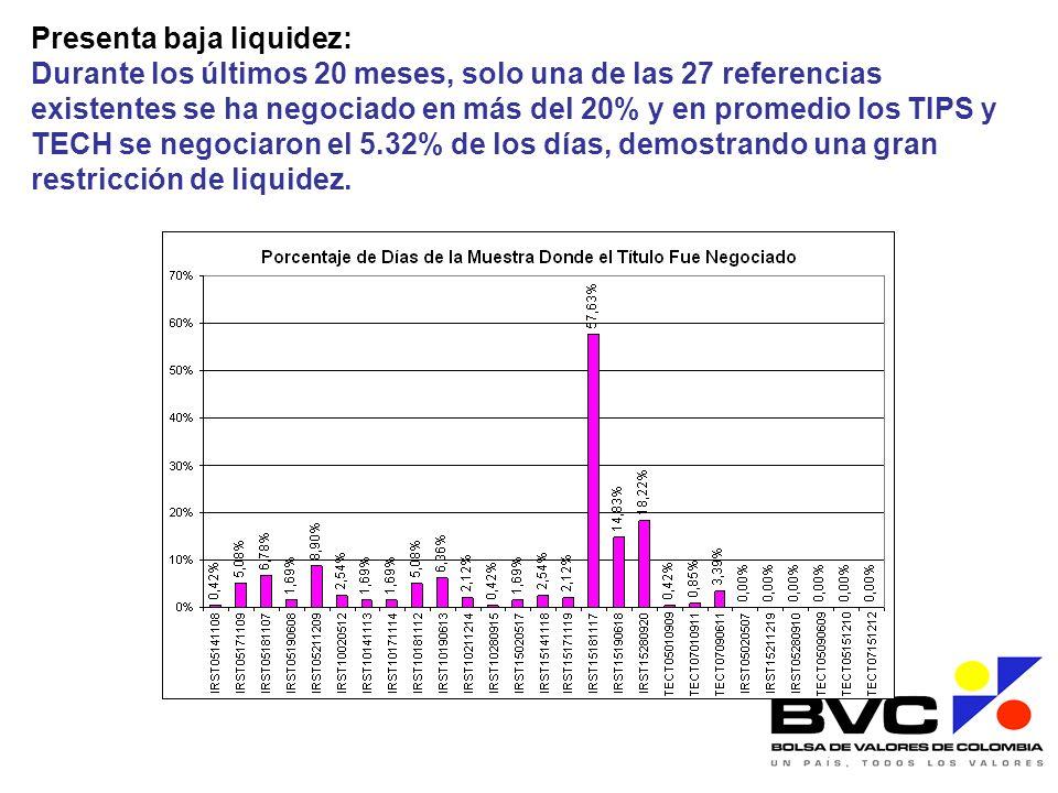 Presenta baja liquidez: Durante los últimos 20 meses, solo una de las 27 referencias existentes se ha negociado en más del 20% y en promedio los TIPS y TECH se negociaron el 5.32% de los días, demostrando una gran restricción de liquidez.