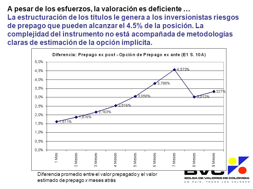 A pesar de los esfuerzos, la valoración es deficiente … La estructuración de los títulos le genera a los inversionistas riesgos de prepago que pueden alcanzar el 4.5% de la posición. La complejidad del instrumento no está acompañada de metodologías claras de estimación de la opción implícita.