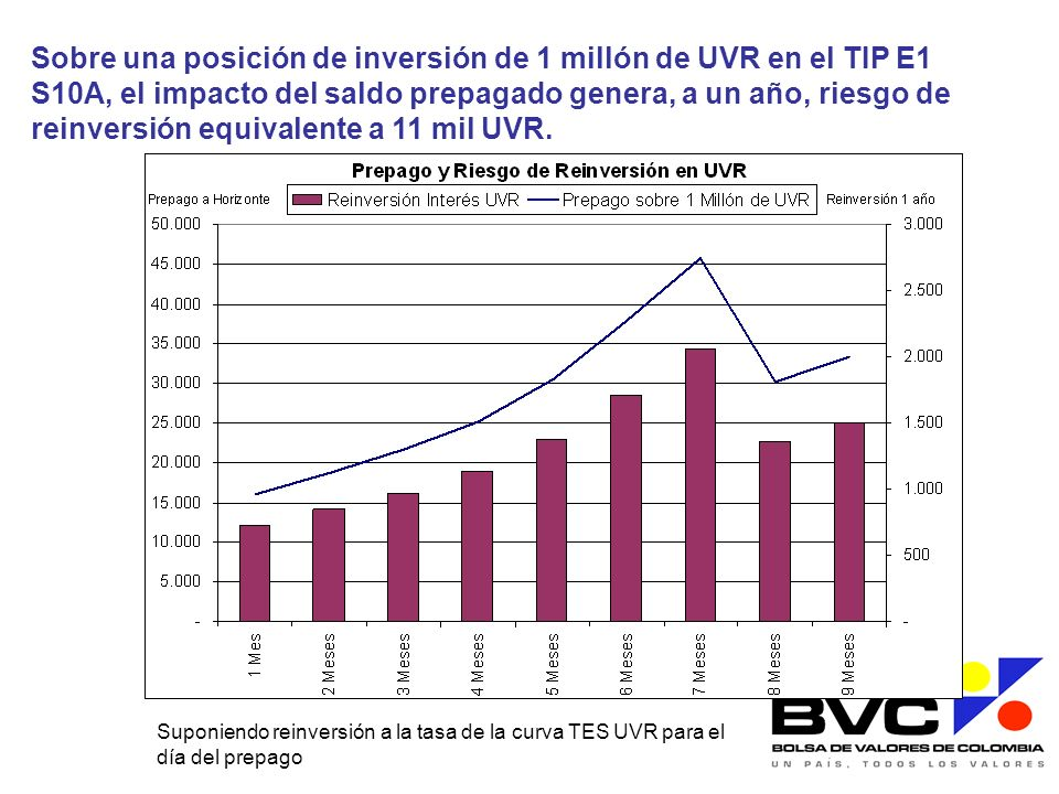 Sobre una posición de inversión de 1 millón de UVR en el TIP E1 S10A, el impacto del saldo prepagado genera, a un año, riesgo de reinversión equivalente a 11 mil UVR.