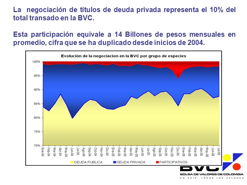 La negociación de títulos de deuda privada representa el 10% del total transado en la BVC.