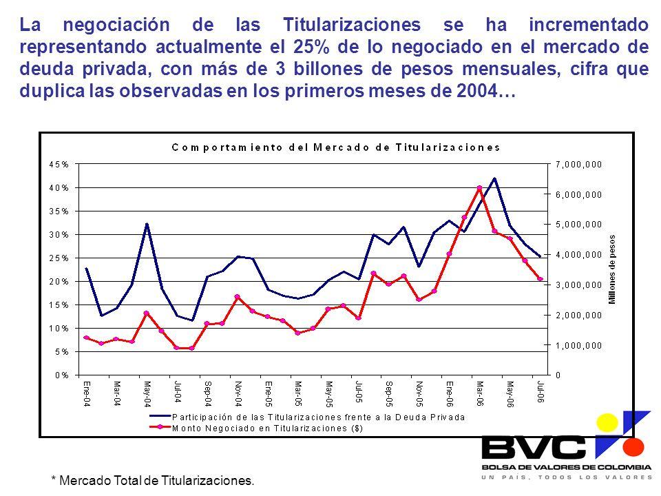 La negociación de las Titularizaciones se ha incrementado representando actualmente el 25% de lo negociado en el mercado de deuda privada, con más de 3 billones de pesos mensuales, cifra que duplica las observadas en los primeros meses de 2004…