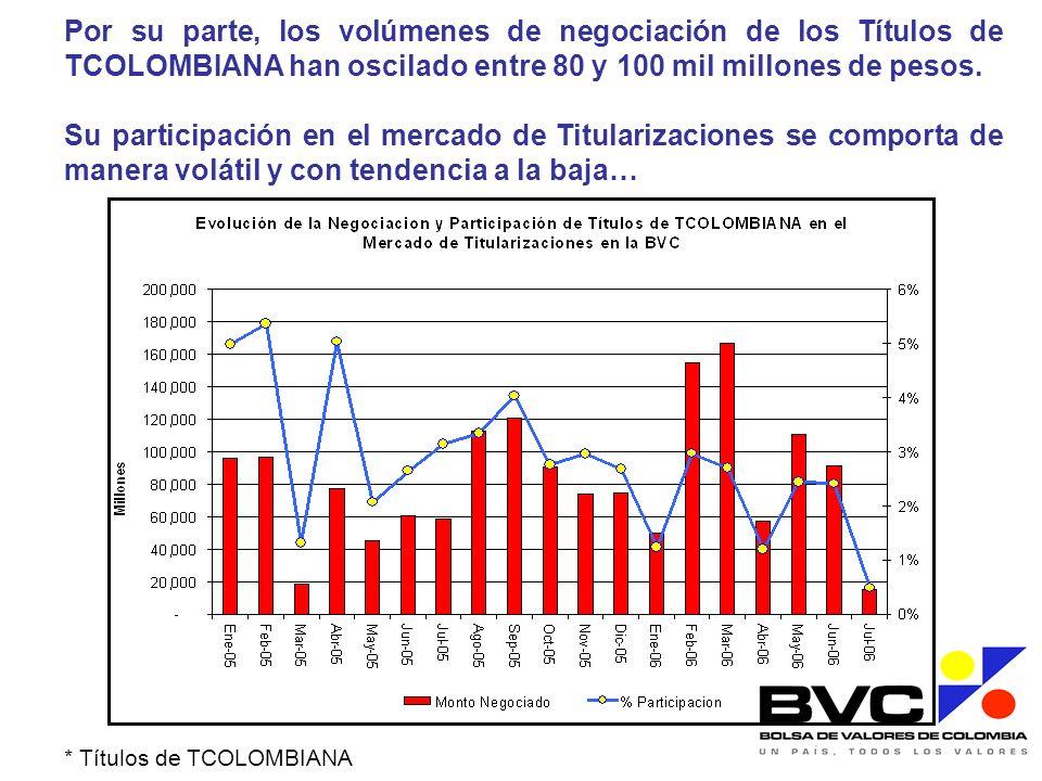 Por su parte, los volúmenes de negociación de los Títulos de TCOLOMBIANA han oscilado entre 80 y 100 mil millones de pesos.