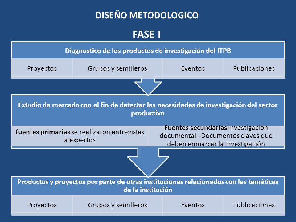 Diagnostico de los productos de investigación del ITPB