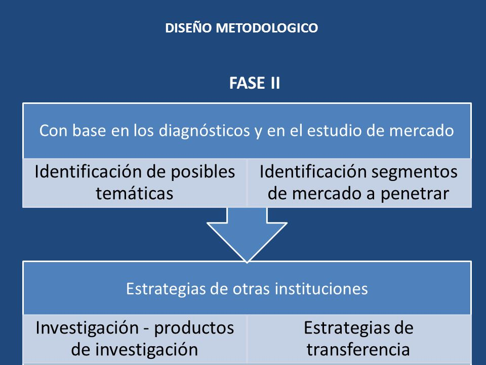 FASE II DISEÑO METODOLOGICO