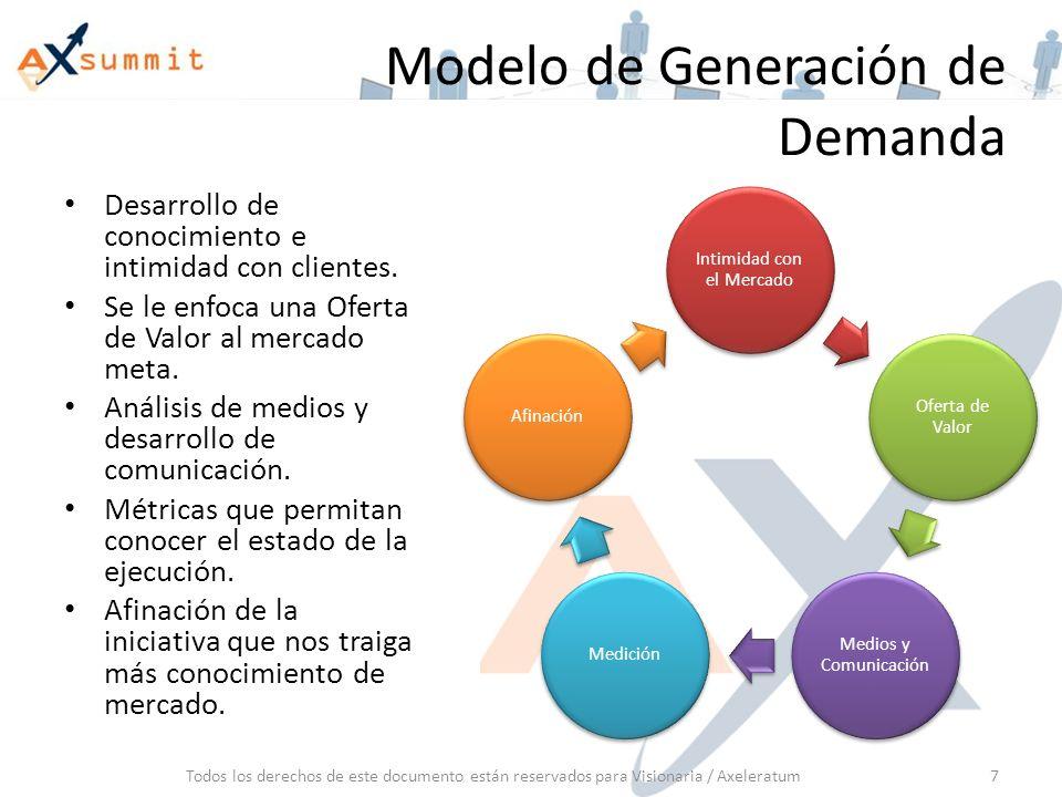 Modelo de Generación de Demanda