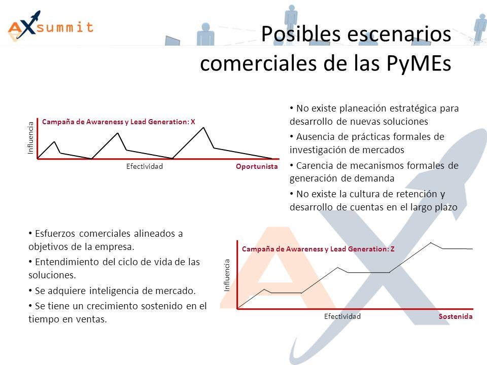 Posibles escenarios comerciales de las PyMEs