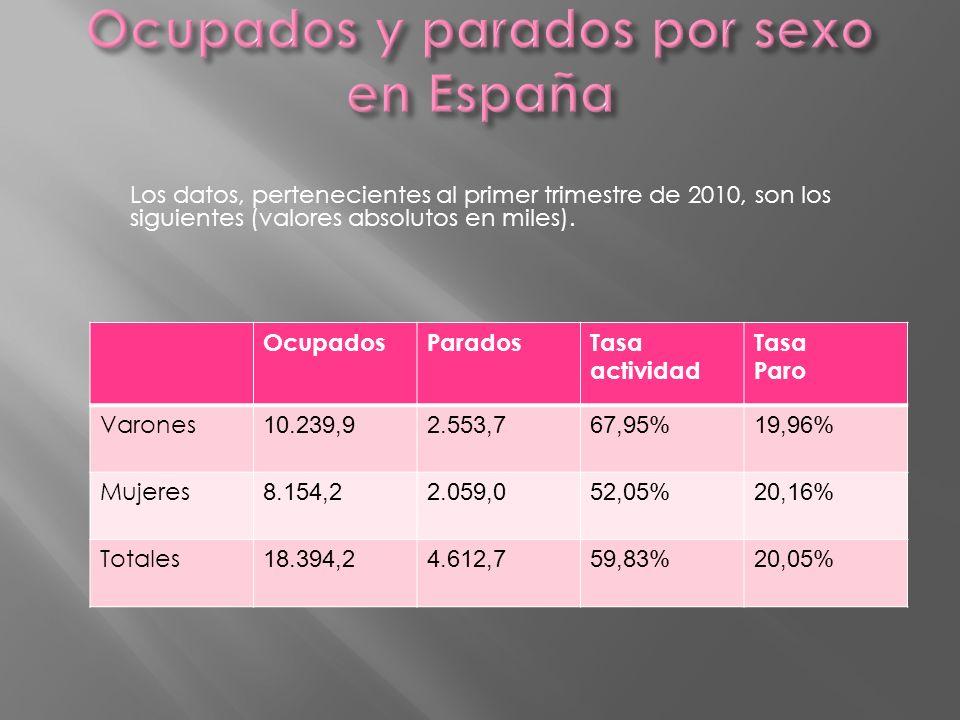 Ocupados y parados por sexo en España