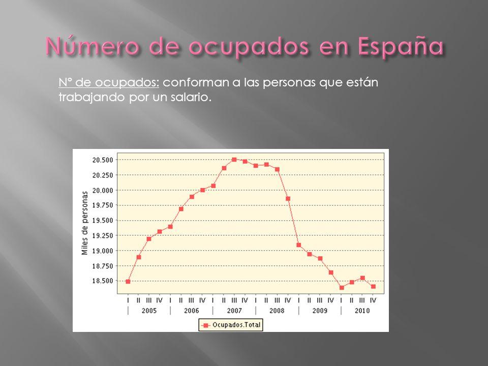 Número de ocupados en España