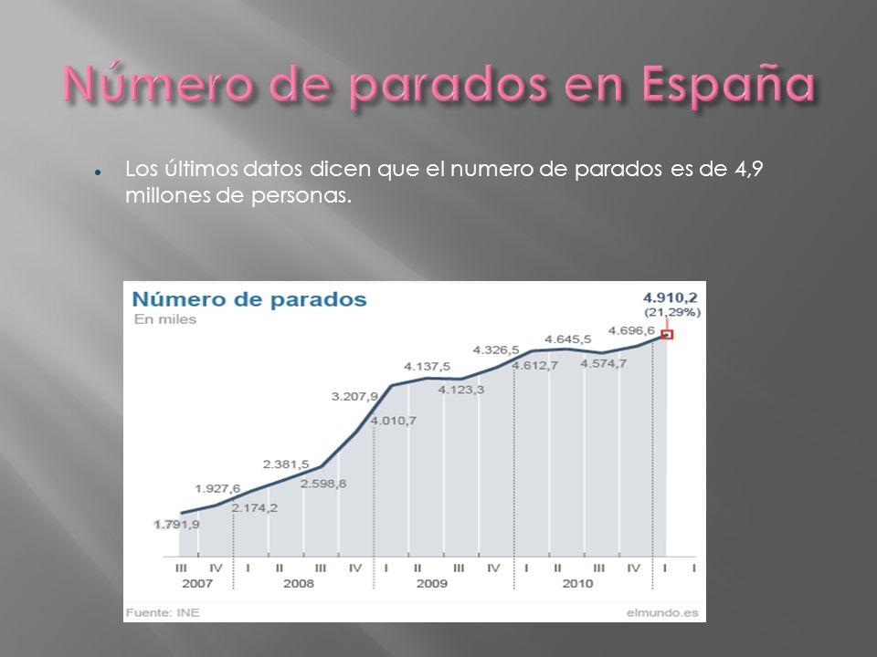 Número de parados en España