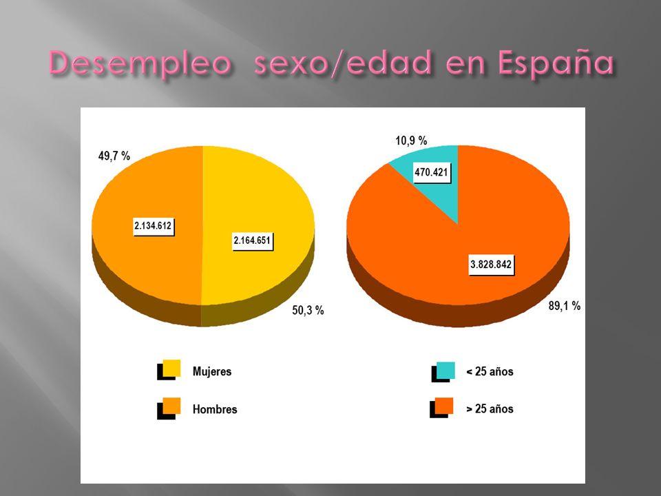 Desempleo sexo/edad en España