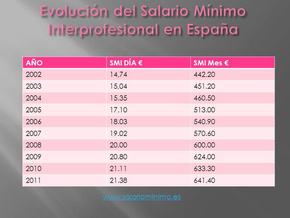 Evolución del Salario Mínimo Interprofesional en España