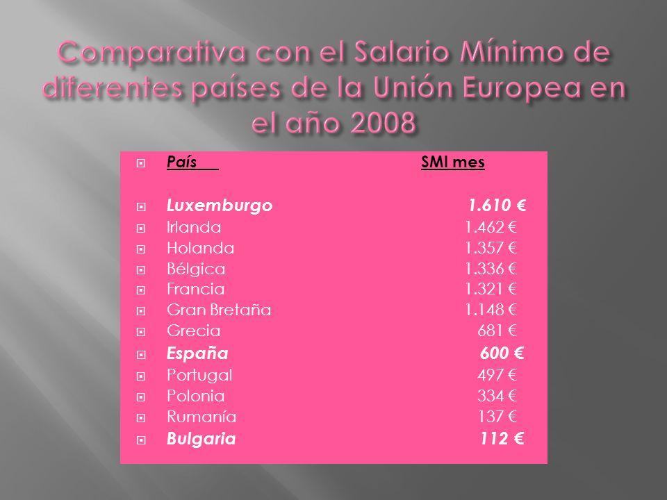 Comparativa con el Salario Mínimo de diferentes países de la Unión Europea en el año 2008