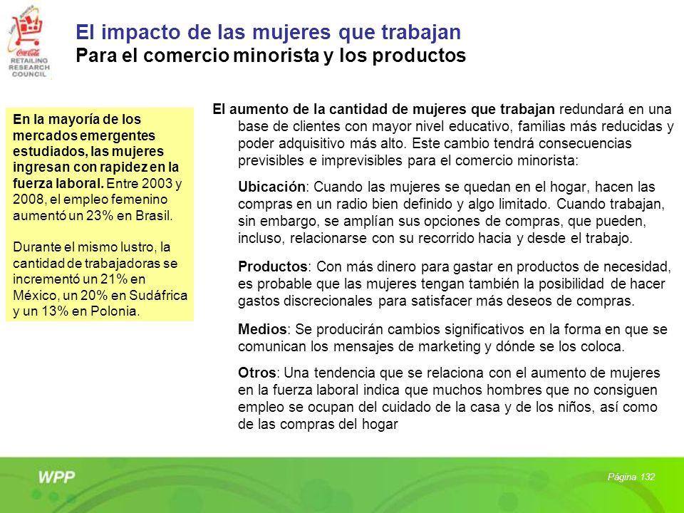 El impacto de las mujeres que trabajan Para el comercio minorista y los productos