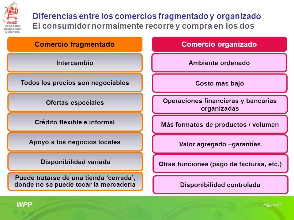 Diferencias entre los comercios fragmentado y organizado El consumidor normalmente recorre y compra en los dos