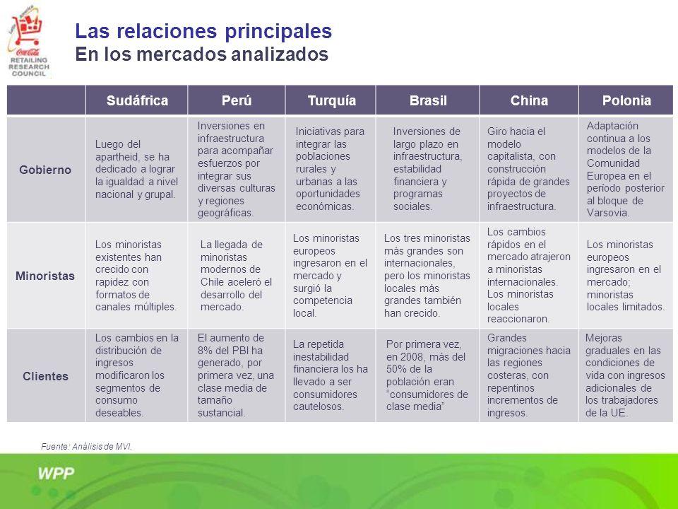 Las relaciones principales En los mercados analizados