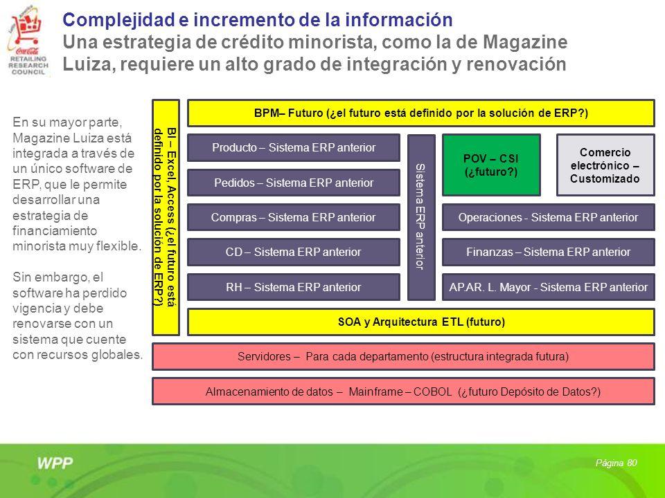 Complejidad e incremento de la información Una estrategia de crédito minorista, como la de Magazine Luiza, requiere un alto grado de integración y renovación