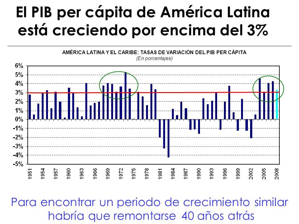El PIB per cápita de América Latina está creciendo por encima del 3%
