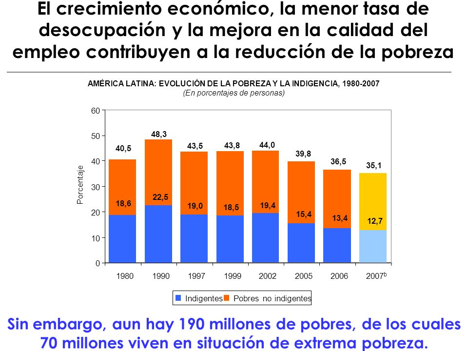 AMÉRICA LATINA: EVOLUCIÓN DE LA POBREZA Y LA INDIGENCIA, 1980-2007