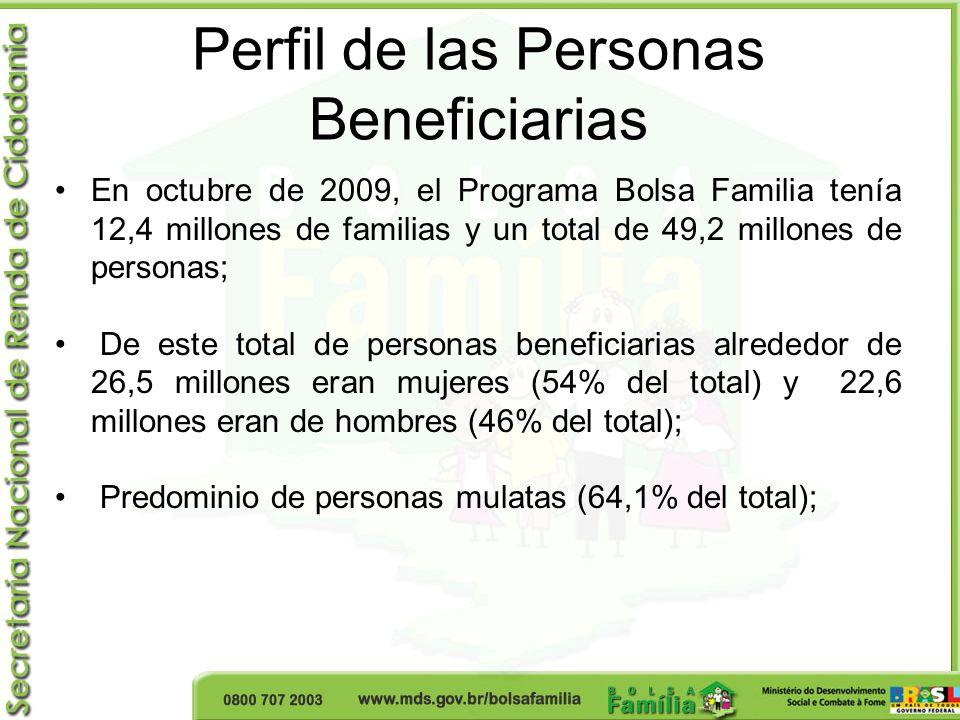 Perfil de las Personas Beneficiarias