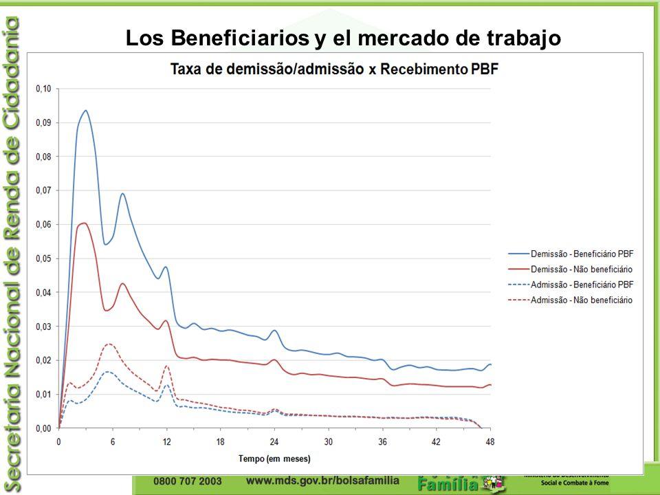 Los Beneficiarios y el mercado de trabajo
