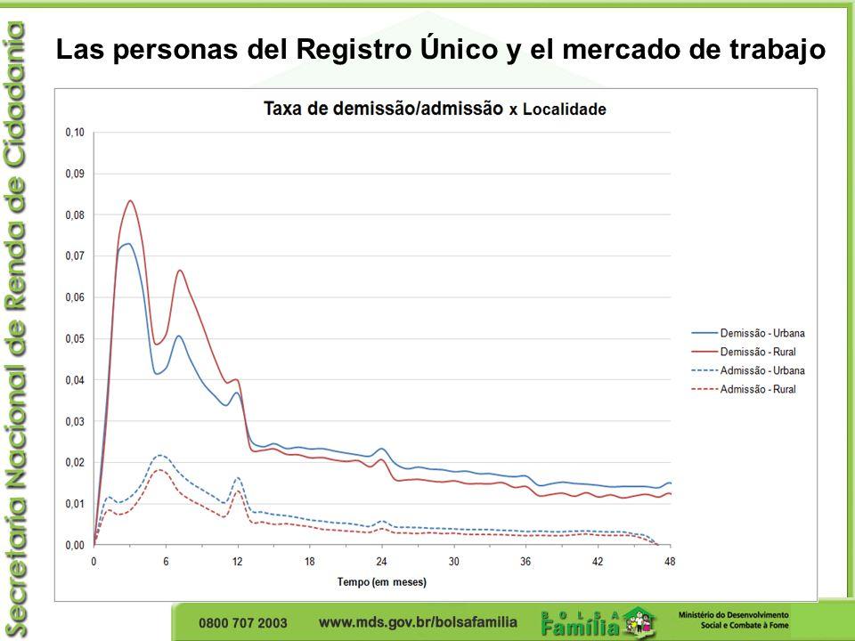 Las personas del Registro Único y el mercado de trabajo