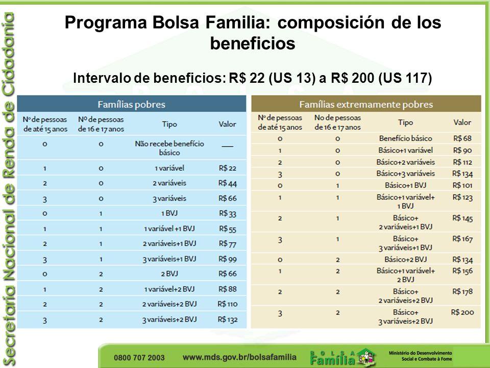 Programa Bolsa Familia: composición de los beneficios