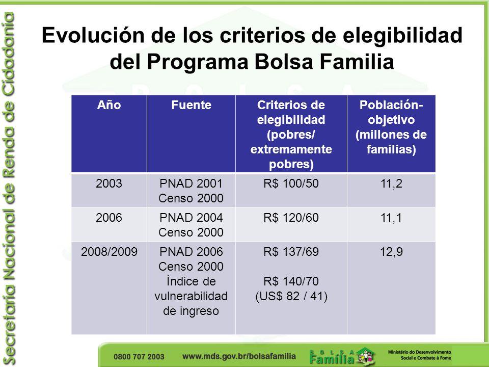 Evolución de los criterios de elegibilidad del Programa Bolsa Familia