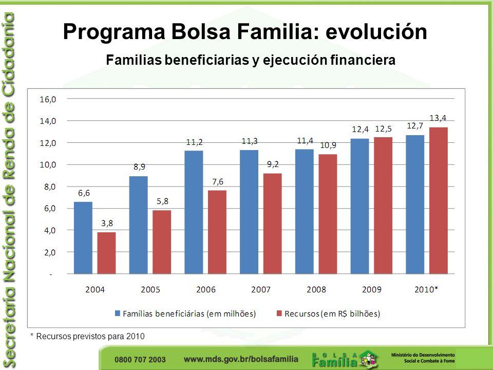 Programa Bolsa Familia: evolución