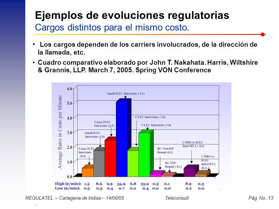 Ejemplos de evoluciones regulatorias Cargos distintos para el mismo costo.