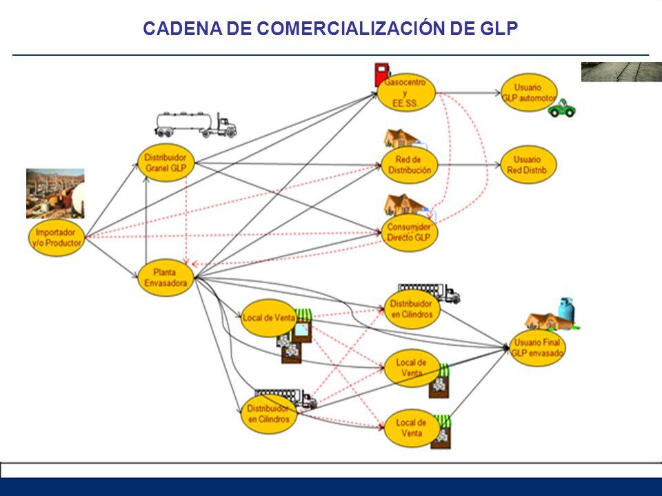 CADENA DE COMERCIALIZACIÓN DE GLP