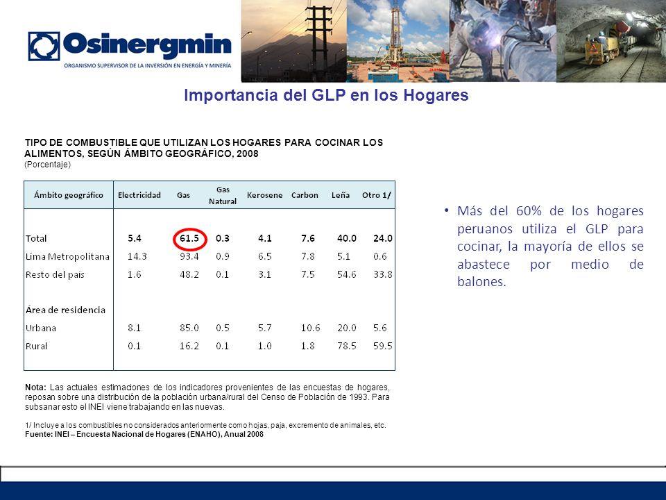 Importancia del GLP en los Hogares