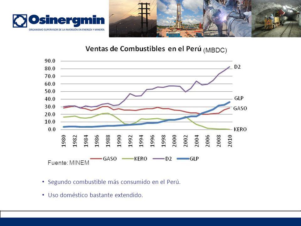 Segundo combustible más consumido en el Perú.