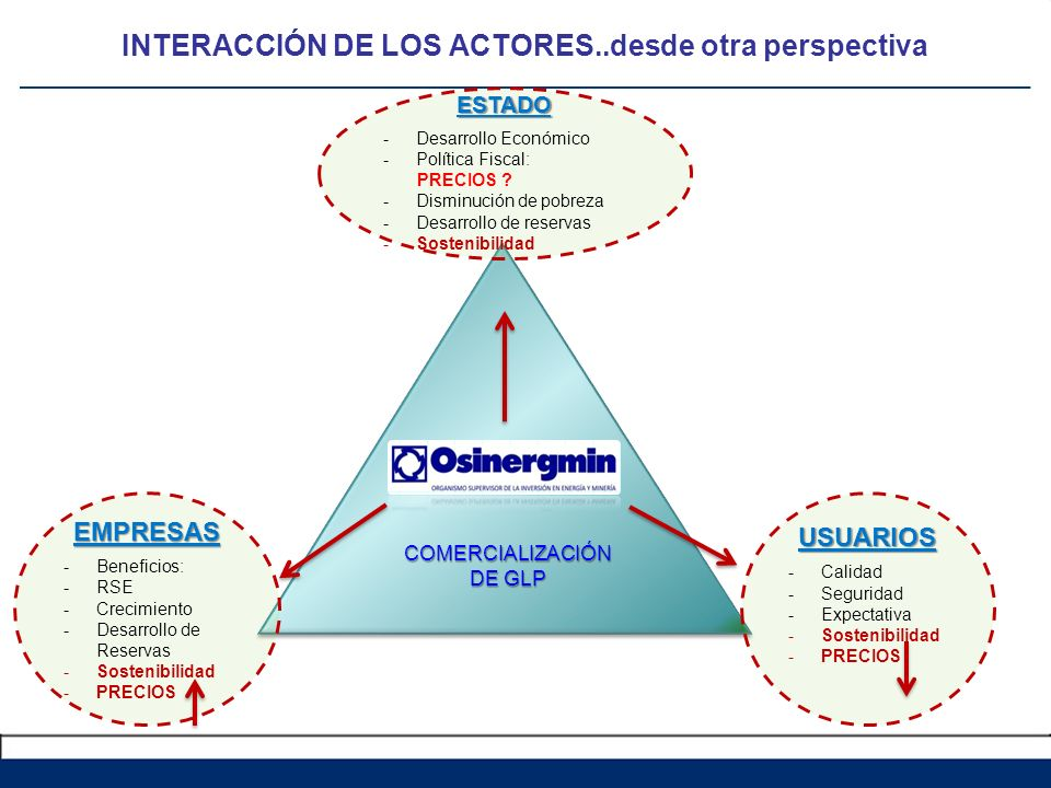 INTERACCIÓN DE LOS ACTORES..desde otra perspectiva