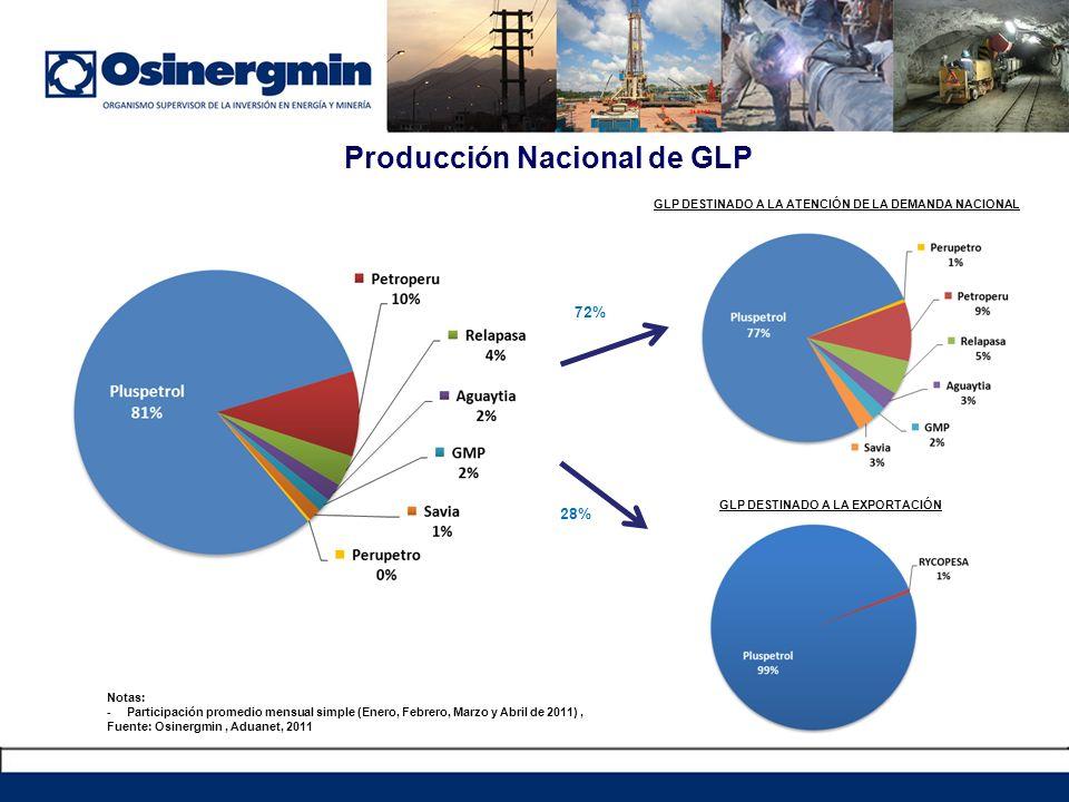 Producción Nacional de GLP