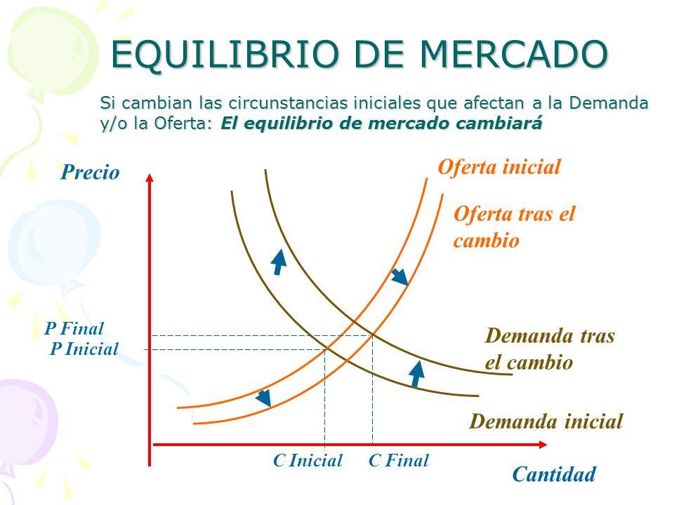 EQUILIBRIO DE MERCADO Oferta inicial Precio Oferta tras el cambio
