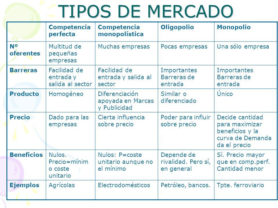 TIPOS DE MERCADO Competencia perfecta Competencia monopolística