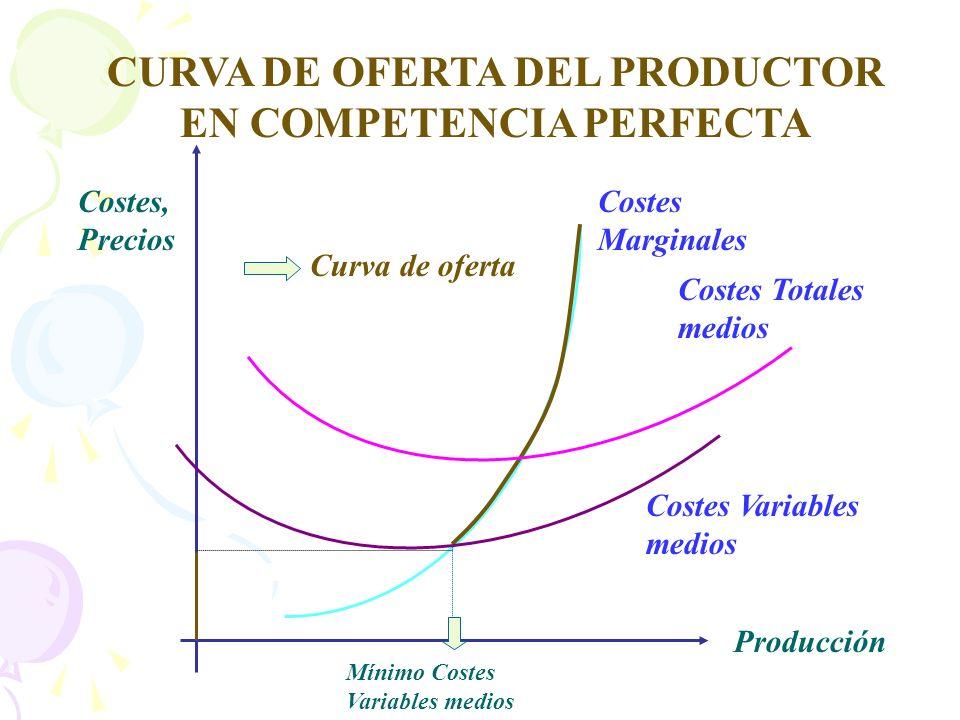 CURVA DE OFERTA DEL PRODUCTOR EN COMPETENCIA PERFECTA