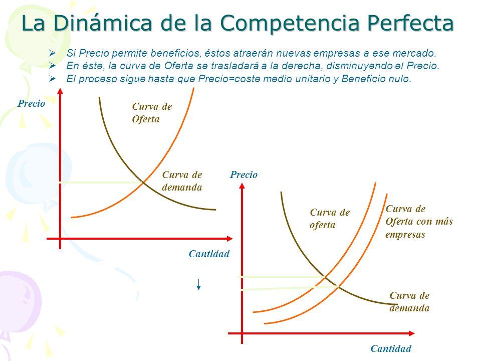 La Dinámica de la Competencia Perfecta