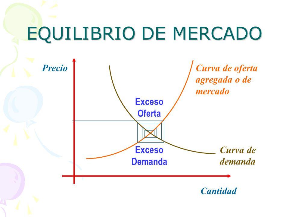 EQUILIBRIO DE MERCADO Precio Curva de oferta agregada o de mercado