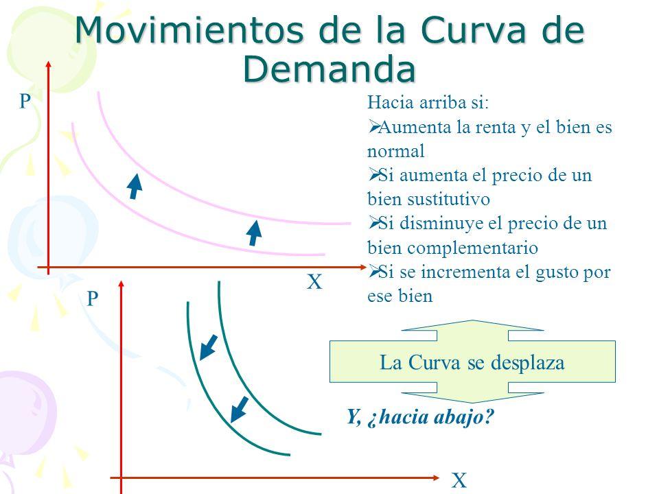 Movimientos de la Curva de Demanda
