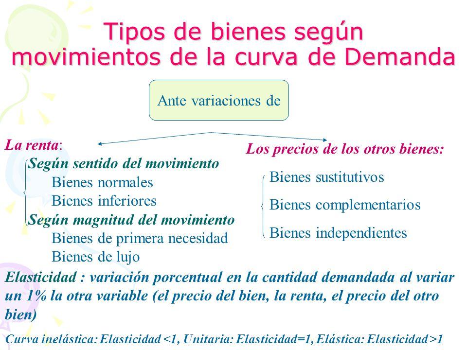 Tipos de bienes según movimientos de la curva de Demanda