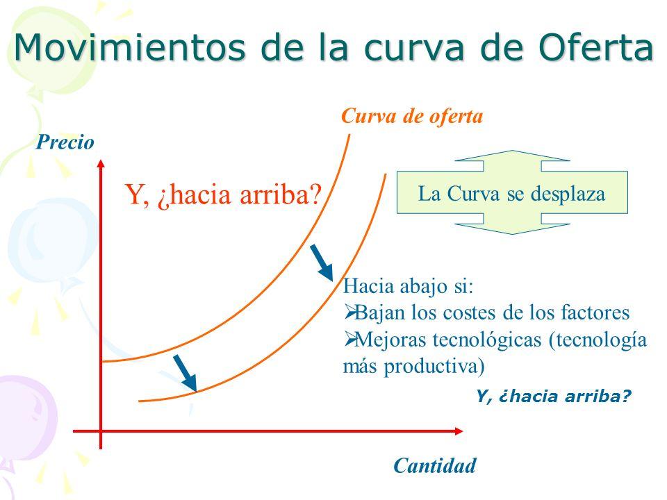 Movimientos de la curva de Oferta