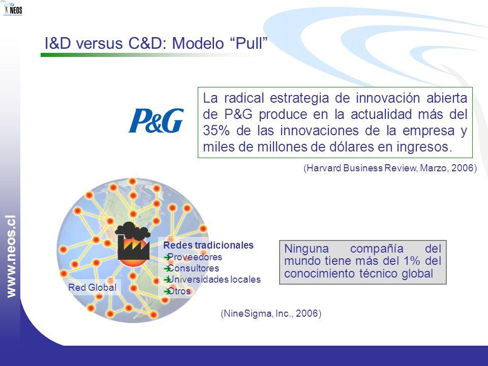 I&D versus C&D: Modelo Pull